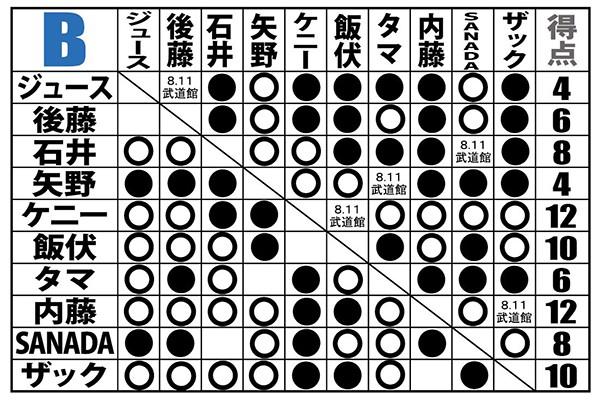 【新日本】内藤がSANADAとの初シングルに激勝! ケニーはBULLET CLUB OGの策略にハマリ敗退! Bは首位タイの内藤とケニーを、飯伏とザックが追走!