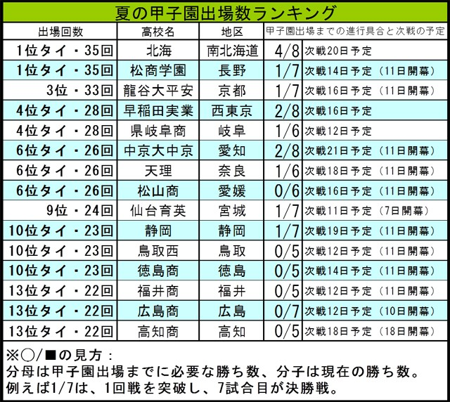 【高校野球】出場35回の松商学園と北海を筆頭とした、歴代甲子園出場トップ15校の今夏を追う!