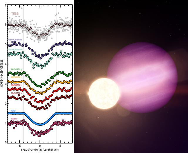 多色トランジット観測の結果と、白色矮星「WD1856」と巨大ガス惑星「WD1856 b」の想像図